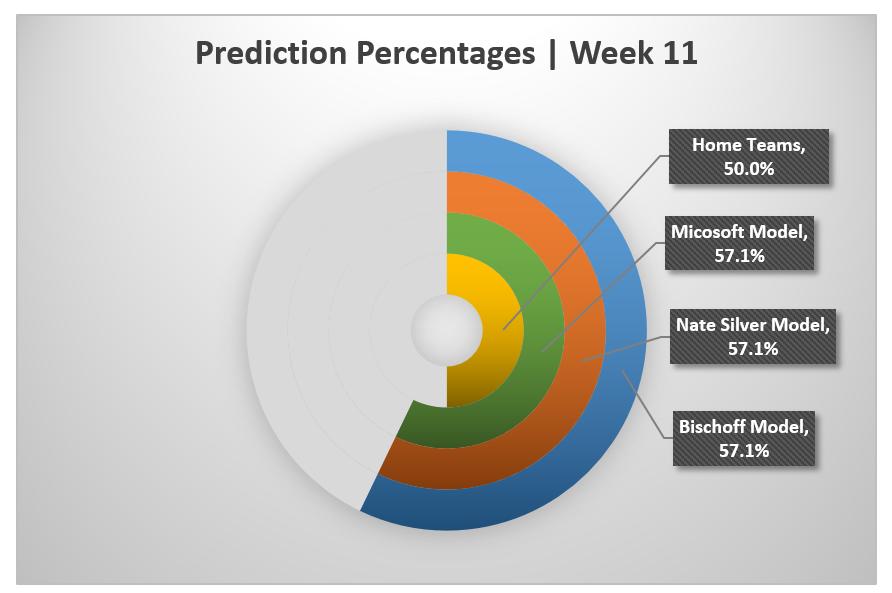 Week 11 Outcomes