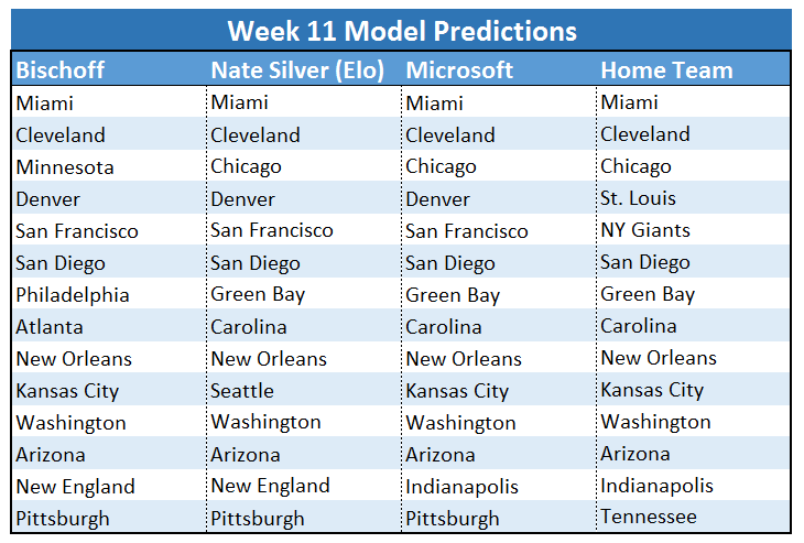 Week 11 Predictions