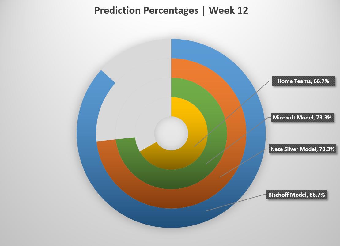 Week 12 Outcomes