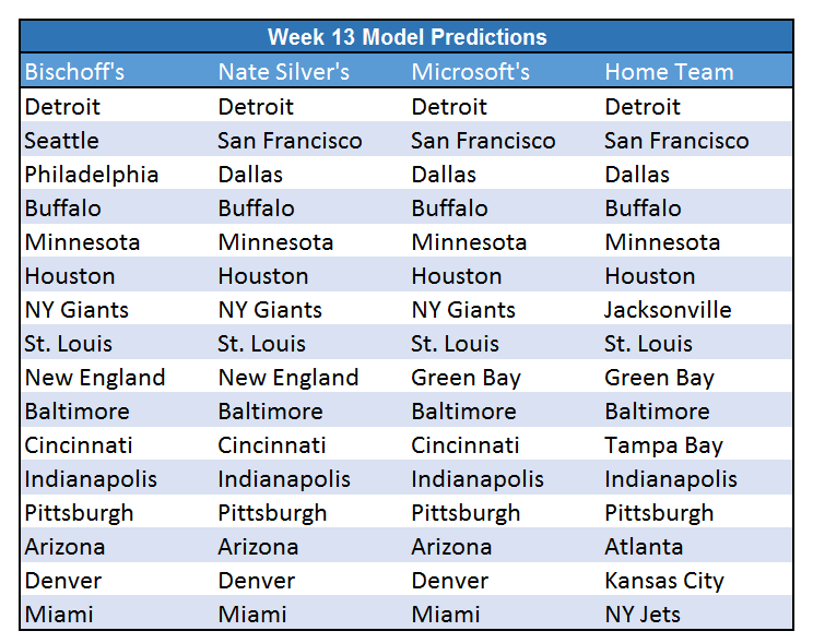 Week 13 Predictions