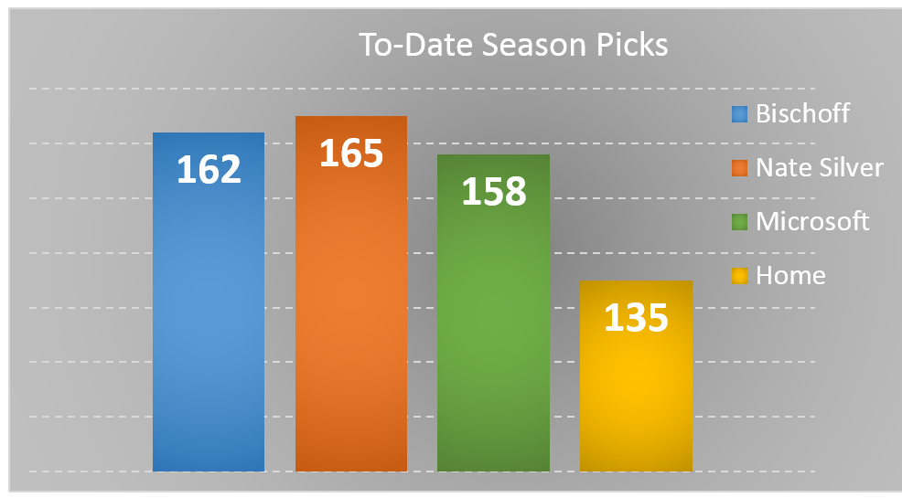 Season To-Date Picks