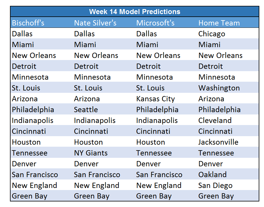 Week 14 Predictions
