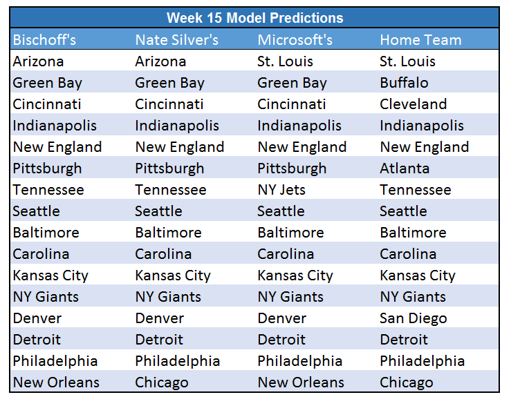 Week 15 Predictions