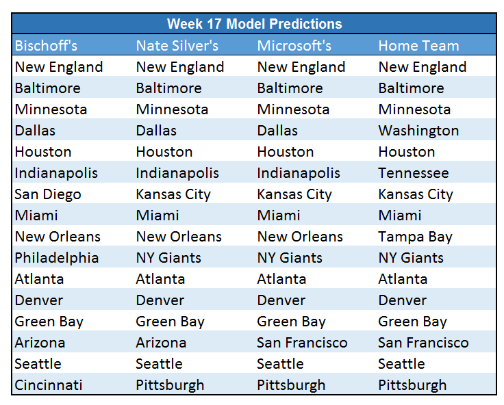 Week 17 Predictions