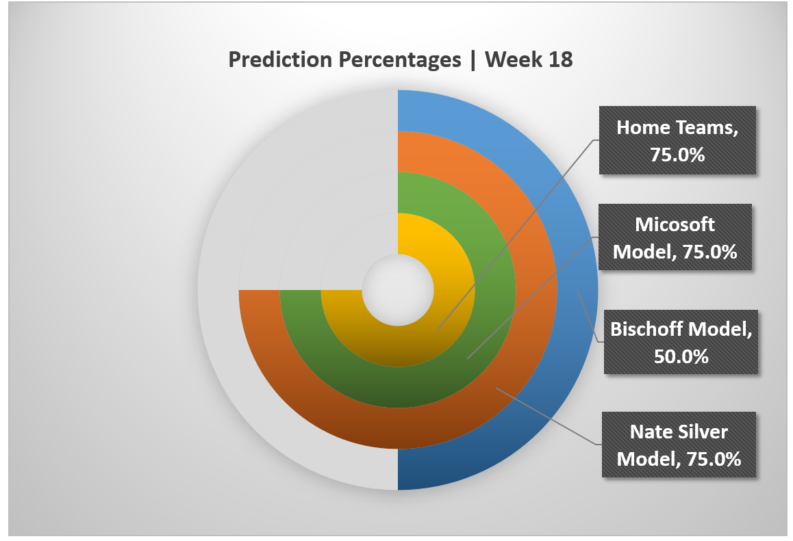 nfl week 10 predictions nfl football message boards