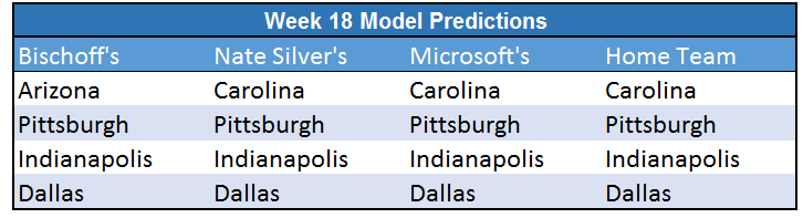 Week 18 Predictions