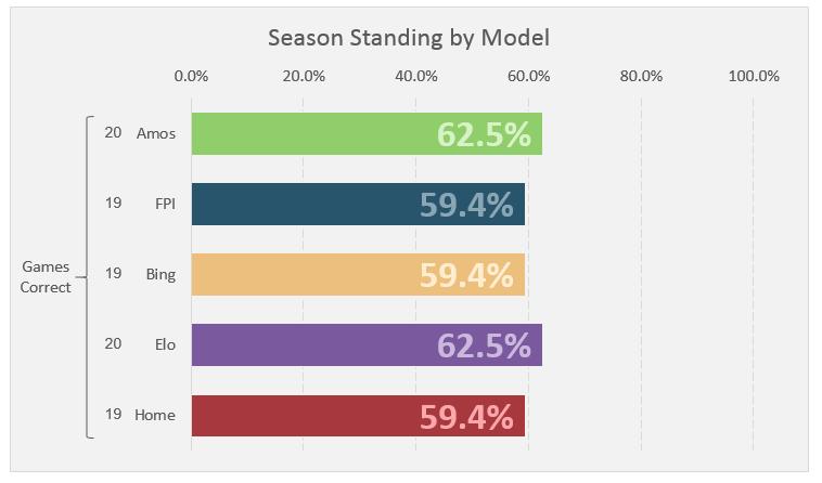 Week 3 Standings