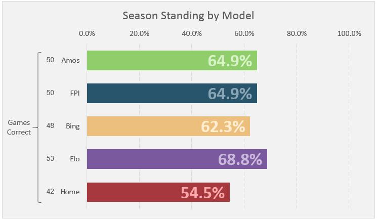 Week 6 Standings