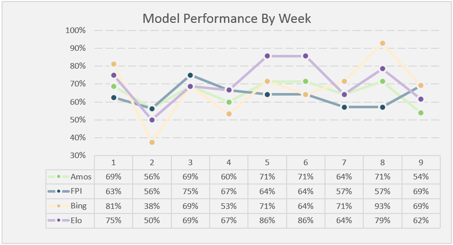 Overall Season Week 10