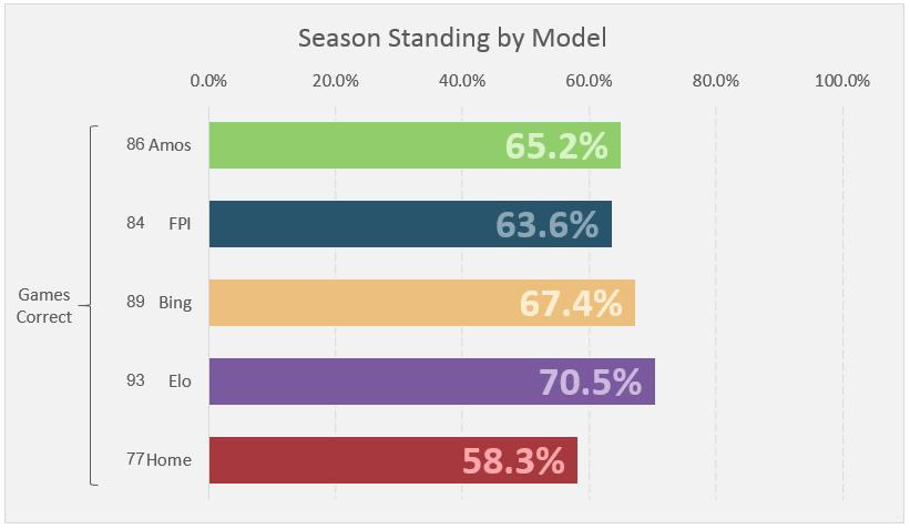 Week 10 Standings