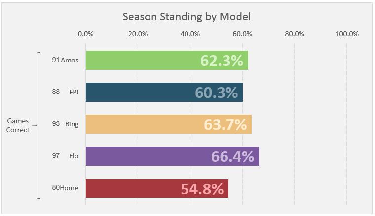 Week 11 Standings