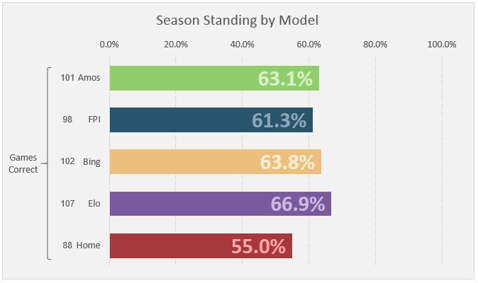 Week 12 Standings
