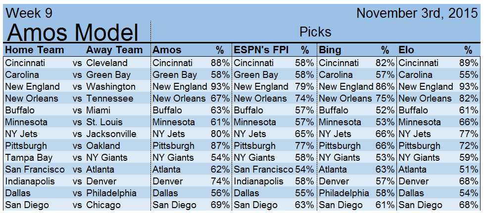 Week 9 Picks