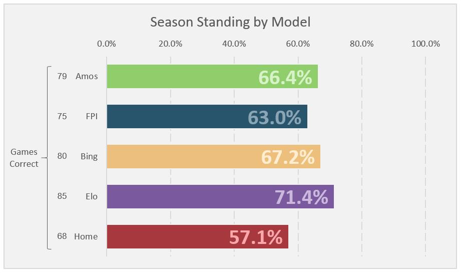 Week 9 Standings