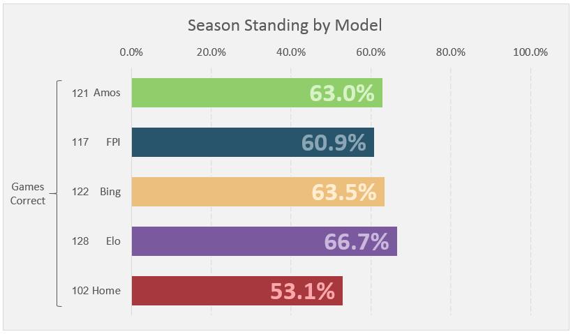 Week 14 Standings