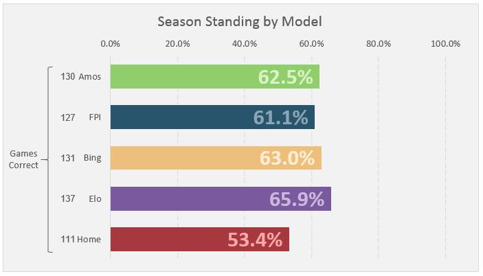Week 15 Standings