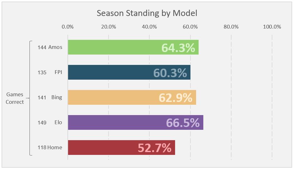 Week 16 Standings