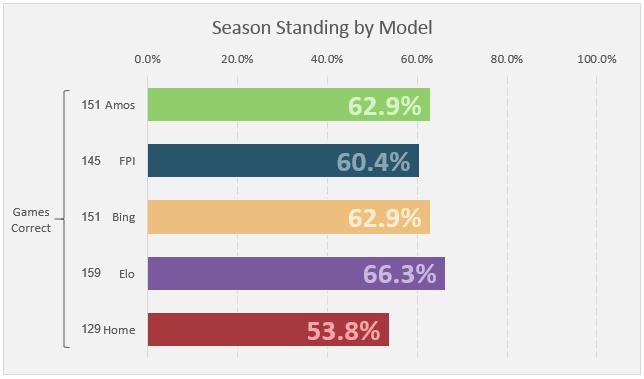 Week 17 Standings