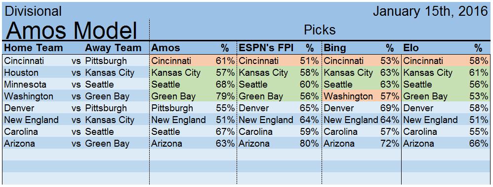 Divisional Picks