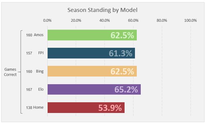 Week 18 Standings